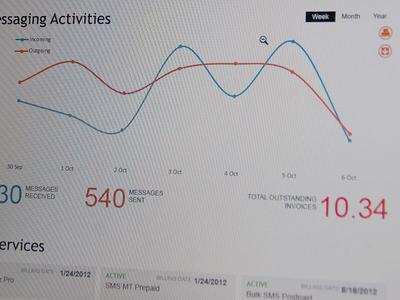 Dashboard dashboard chart stats metro
