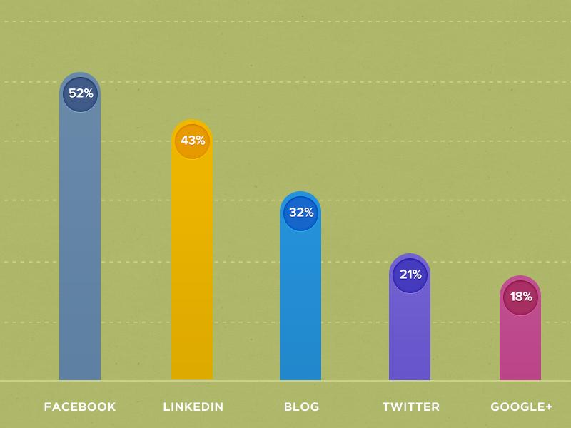 State of Inbound Marketing graph analytics stats bar hubspot design web design ui ui design interface gotham state of inbound marketing