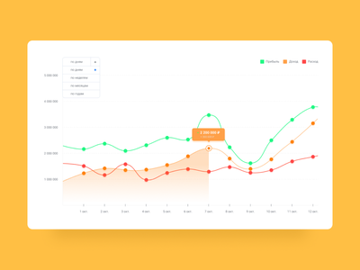 Chart for  Profit, Income and Expence design ui uiuix webdesign dailyui designer interface simple uidesign dashboard ui dashboad app chart chart design interfacedesign