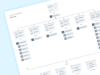 Content HUB Sitemap ux design mockup high fidelity low fidelity saas wireframe user experience flowchart sitemap uiux ui uxdesign ux