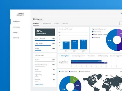 Benchmark reports tool data dashboard uxdesign uidesign uiux b2c b2b saas