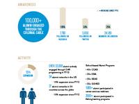 GW Alumni Annual Report