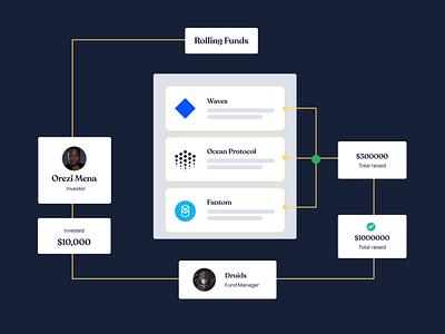 Flow diagram for Crypto investment platform landing page crypto web design case study illustration