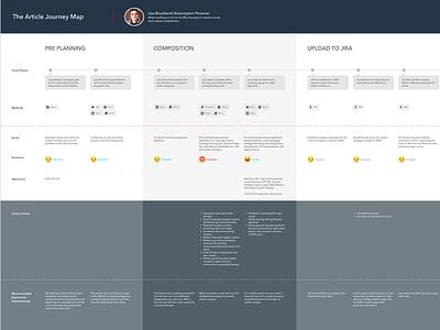Flux Journey Map empathy map job stories users quantitative qualitative ux research journey map