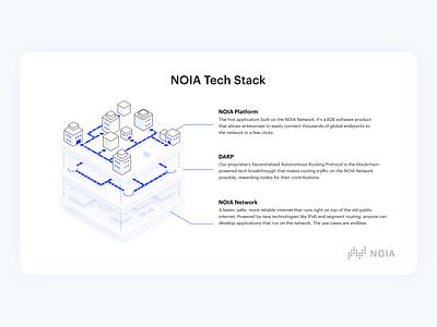NOIA Tech Stack illustration monochromatic flat vector ui simple minimal line isometric illustration drawing digital design creative color clean city blue artwork art 2d