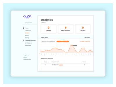 UI design_Aygo visitor analytics dashboard