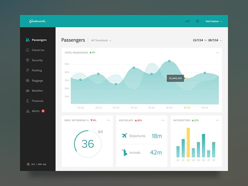 Airport Dashboard airport dashboard graph stats data chart ipad
