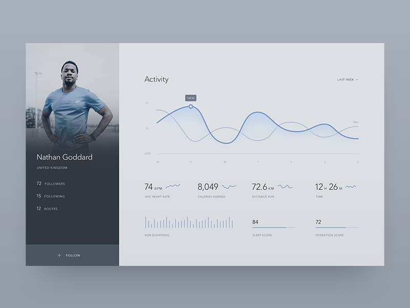 Fitness profile minimalist minimal dailyui 006 dailyui dashboard ui user profile tracker health runner running athlete fitness