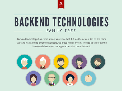 Backend Technologies Family Tree Infographic