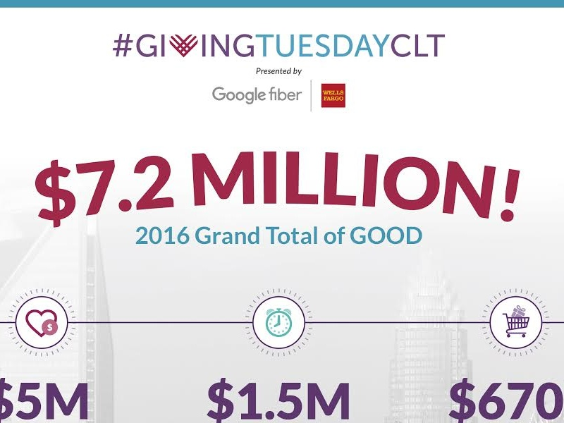2016 #GivingTuesdayCLT Results giving tuesday millions giving philanthropy nonprofit charlotte