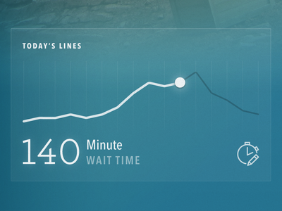 Today's lines time lines prediction trend ui data visualization graph