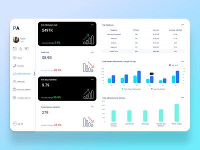 Healthcare Patient admission Admin Dashboard UI medicine medical schedule shape icon user dashboard ui chart cost columns color clean cards calendar admin dashboard
