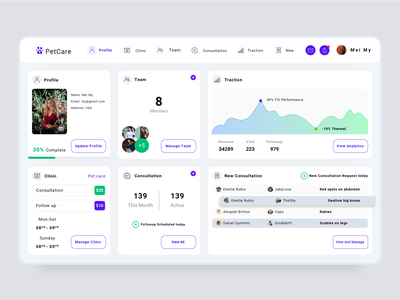 Pet care - Dashboard UI Design cards consultation chart logo profile traction clinic dashboad ux ui clean