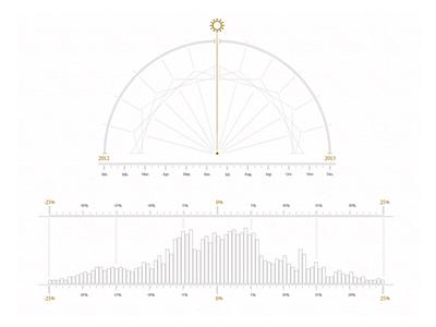Graph small