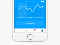Click-dummy activity chart