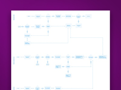 Inventory Management User Flow web user flows userflow ui ux ux design