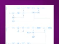 Inventory Management User Flow