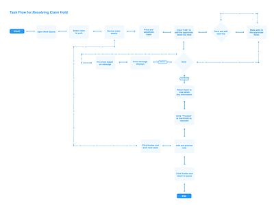 Task Flow for Resolving a Claim Hold ux ux design flow task flow