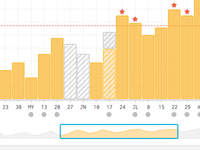 Bar Chart Visualization