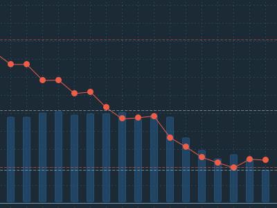 Chart exploration