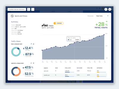 Asics Trend Chart product designer charts ui interface dashboard interface design trend hover linechart chart data visualization dataviz uiux uxdesign uidesign ux ui product design