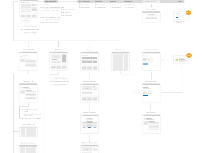 Site map user flow ux storyboard user flow ux design sitemap
