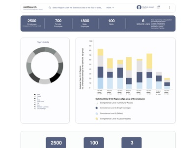 Employee Skill Management Portal (UX Design)
