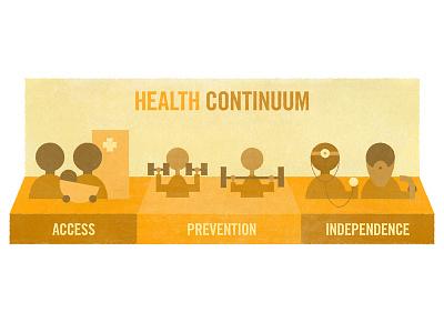 Health Continuum icon twin cities greater twin cities united way united way health continuum health care health orange minimalist geometric infographic illustration
