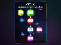 Development Environments – Informational