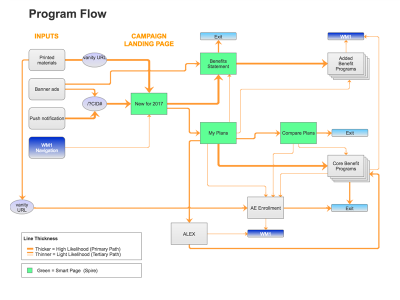 Campaign Program Flow Chart By Daniel T Wood Dribbble