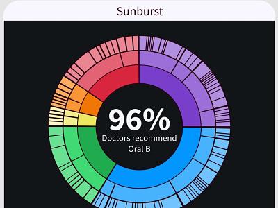 Sunburst Chart, Dark Mode (Xiketic) figma ux design dashboard chart infographic data visualization visualization data vis