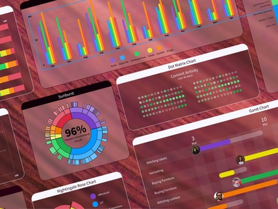 Chart library for Figma (WiP) graph visualization data visualization data vis chart.charts cards card component ui product design design ux