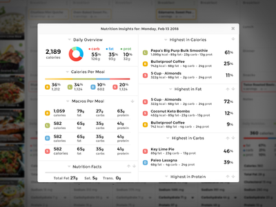 Nutrition Insights health