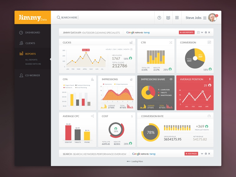 Jimmy Data: KPI Admin Screen kpi numbers graphs charts stats dashboard cms admin ui design user experience design analytical