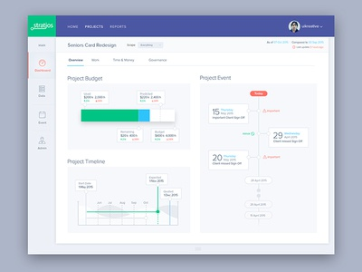 Stratjos: Dashboard design graphs user experience design ui design reports website clean simple charts dashboard analytics analytical admin
