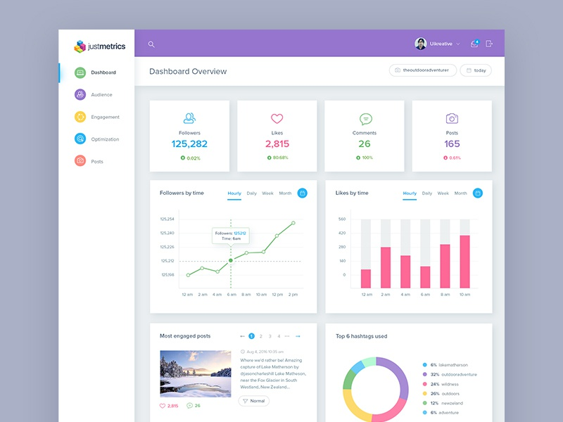 Justmetrics: Instagram metrics & insights dashboard admin analytical analytics dashboard charts simple clean website reports ui design user experience design graphs