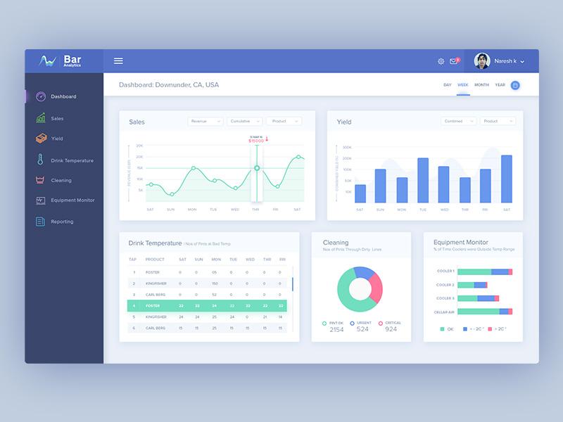 Bar Analytics: Dashboard Design graphs user experience design ui design reports website clean simple charts dashboard analytics analytical admin