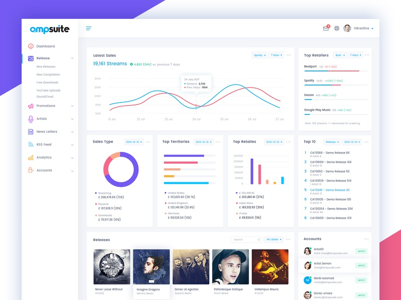 Ampsuite: Dashboard Design download music statistics stats web responsive user experience design reports dashboard analytics graphs charts admin analytical