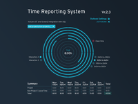 Time Report System