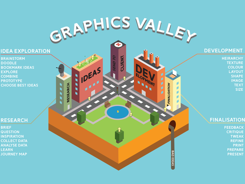 Graphics Valley - Design Process Map graphicdesign process map graphic design graphic isometric map design process illustration vector colourful isometric illustration isometric design isometric art isometric graphics design