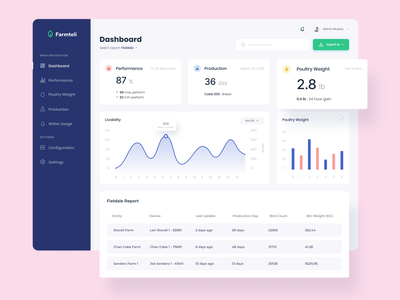 Dashboard — Farm Management web saas landing page dashboard template ui ux inspiration web design dashboard app saas design saas app saas website dashboard ui clean ux user interface ui farmers farm dashboard design dashboard