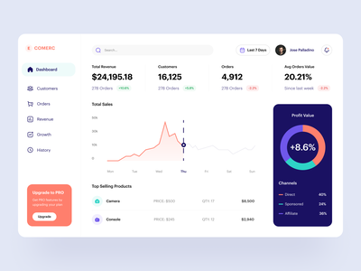 E-Commerce Dashboard Panel - Exploration sales finance statistic graph dashboard design ecommerce design uiux user interface ux minimal clean charts graphic dashboard ui ecommerce business ecommerce app dashboard ecommerce ui design ui