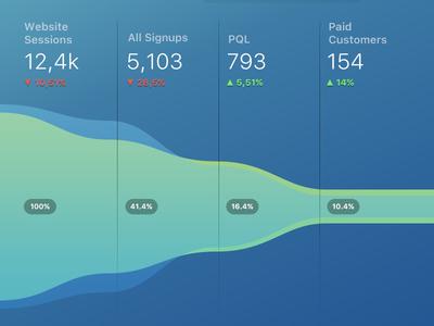 Databox Chart Design - Funnel flow databox analytics chart funnel