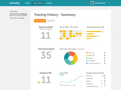 Training History Summary page dashboard statistics stats infographic ui charts graph numbers lumosity