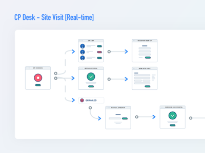 Workflow for check-in module