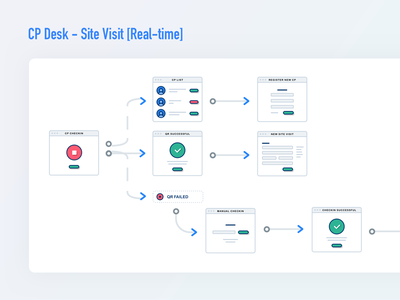 Workflow for check-in module retina qrcode biometric illustration app wireframe india ux design minimal