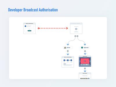 Authorization & Approval user journey workflows workflow sitemap illustration design wireframe india ux minimal authorization approval