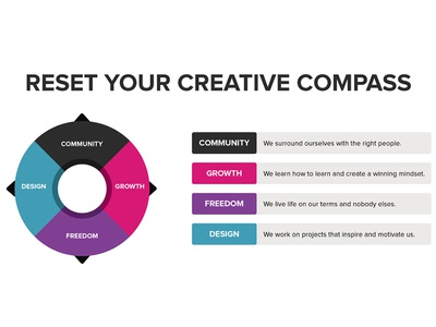 Reset your creative compass...
