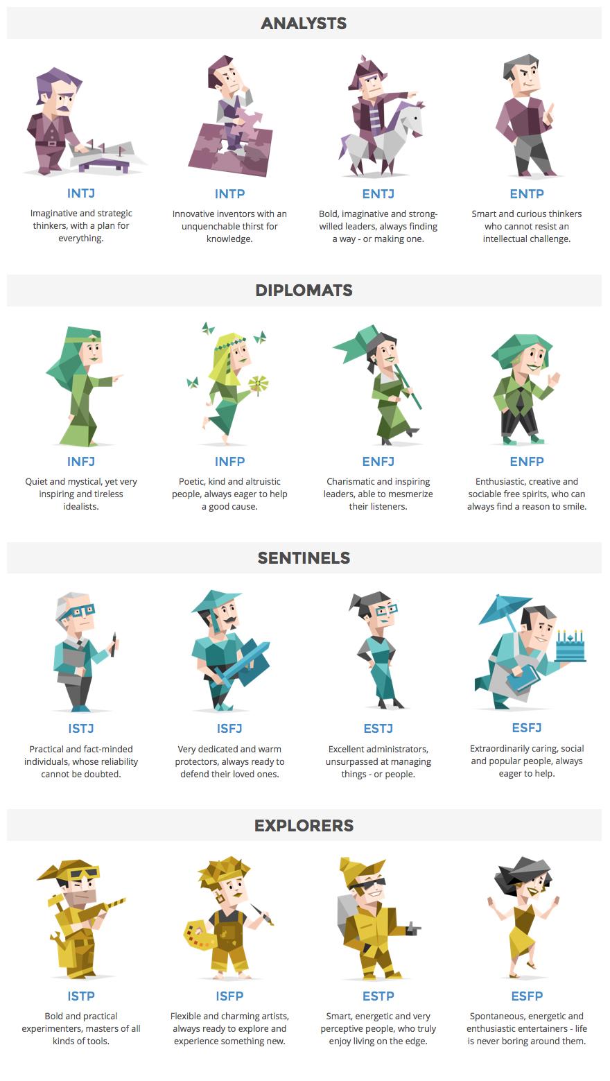 16 personalities meyers brigg characters