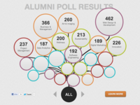 Interactive Poll Results